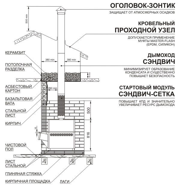 Схема устройства дымохода.