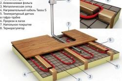 Схема электрического теплого пола в деревянном доме