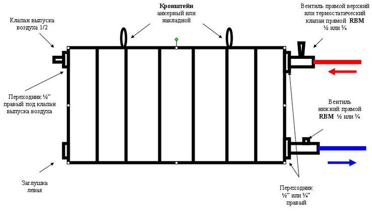 Схема монтажа радиатора.