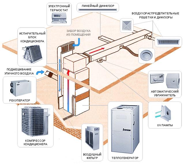 Элементы системы воздушного