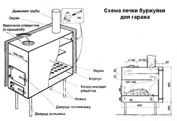 Схема печки буржуйки