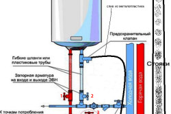 Установка водонагревателя накопительного