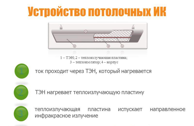 Схема потолочного ИК