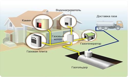 Схема работы газового котла.