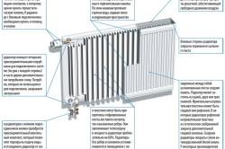 Схема устройства стального панельного радиатора