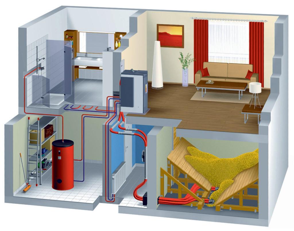 Схема устройства отопительной системы с печкой с водяным контуром.