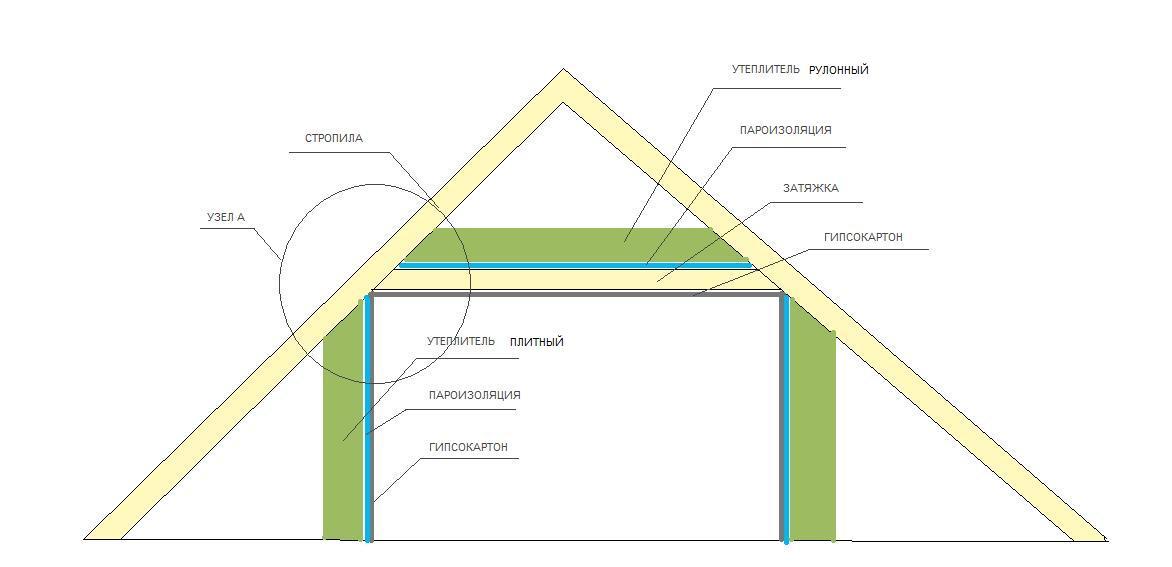 Схема устройства потолка с