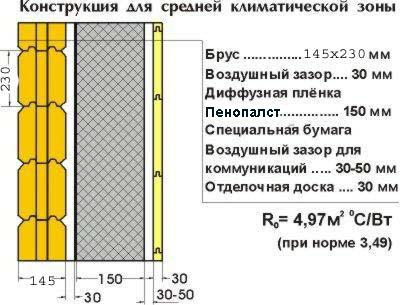 Схема утепления пенопластом деревянного дома
