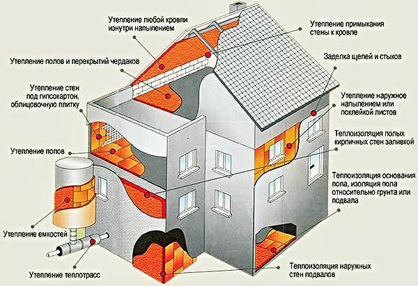 Схема утепления дома пенополиуретаном