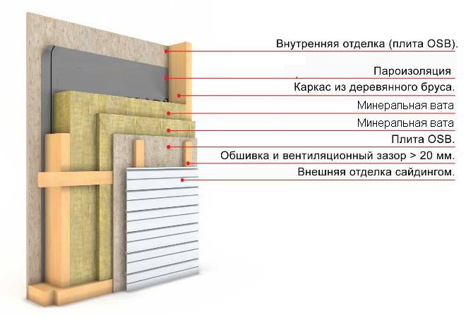 Схема утепления стен изнутри минеральной ватой