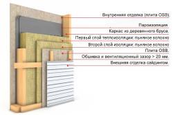 Схема утепления стены льняным волокном
