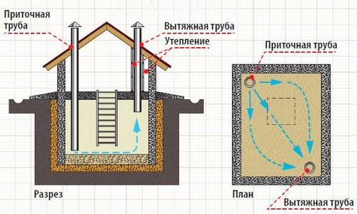 Схема вытяжки для погреба