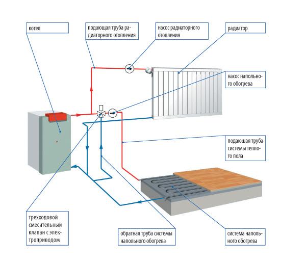 Система отопления - тёплый пол и конденсационный котел