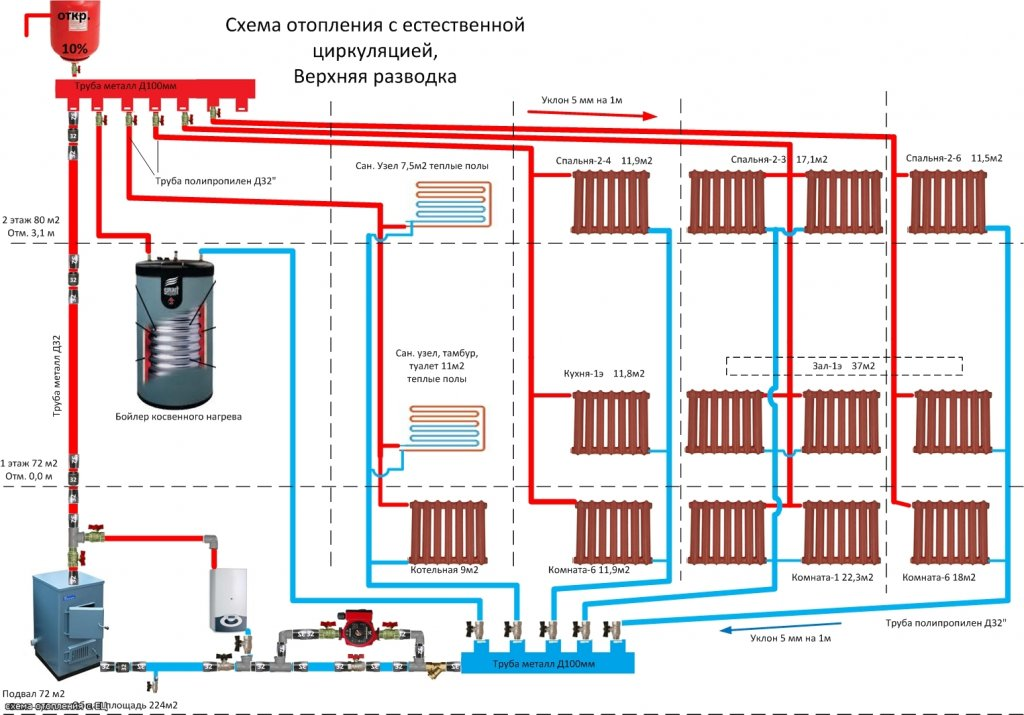 Схема отопления с естественной