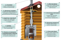 Утепление трубы дымохода