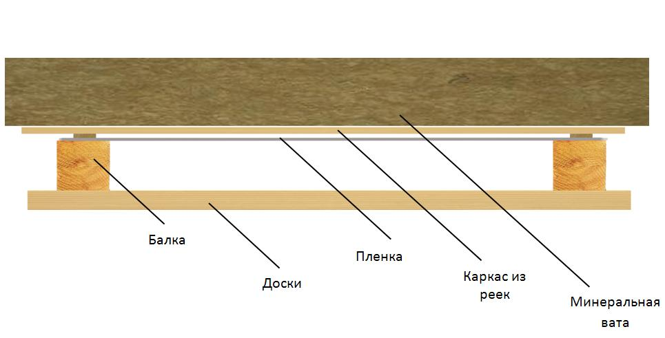 Схема теплоизоляции потолка бани.