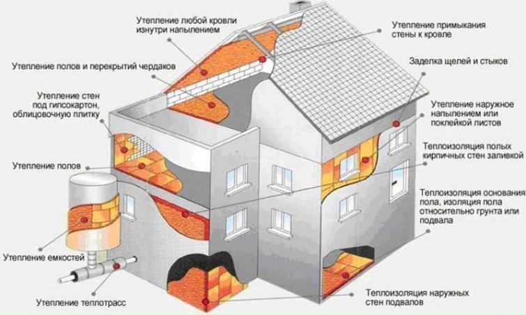 Общая схема утепления дома