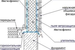 Схема гидроизоляции стен каркаса.