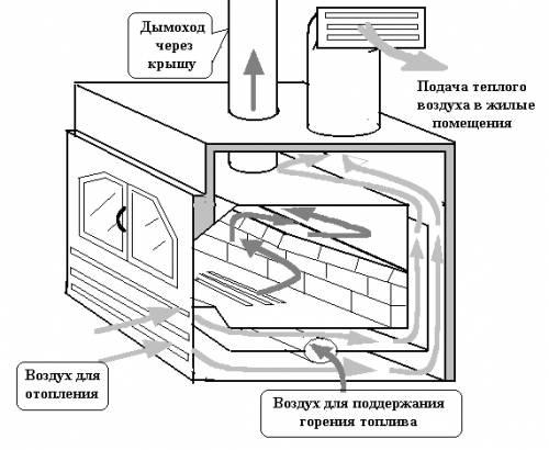 Печь для воздушного отопления