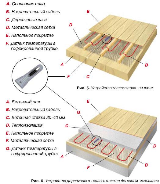 Как правильно положить пол в деревянном доме своими руками