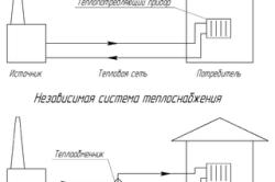 Классификация систем теплоснабжения