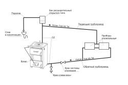 Система отпопления открытого типа