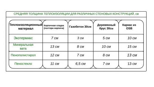 Сравнительные характеристики популярных теплоизоляций
