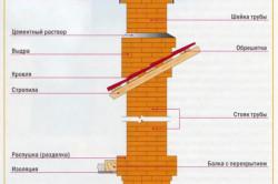 Схема дымохода кирпичной печи