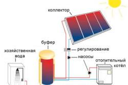 Схема солнечной батареи.