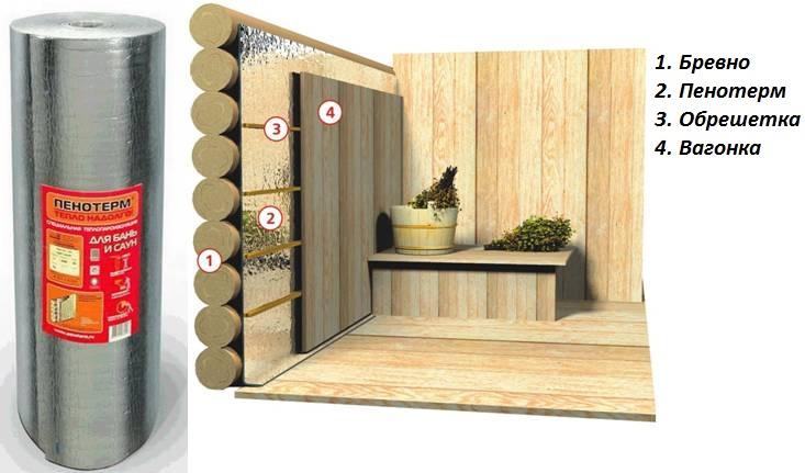Схема утепления стен изнутри в
