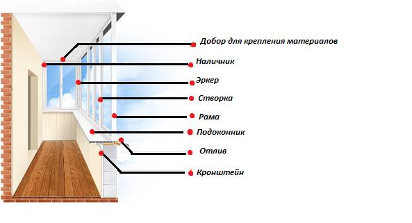 Схема остекления балкона.