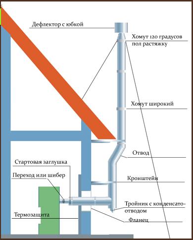 Схема установки дымохода для