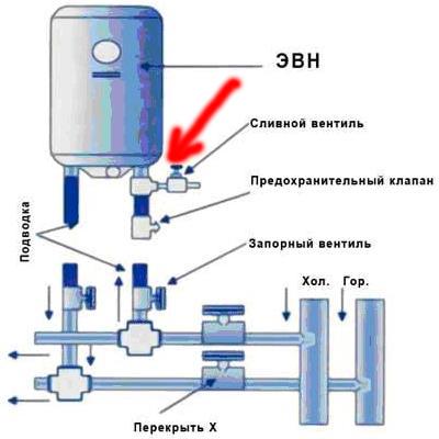 Схема слива воды из
