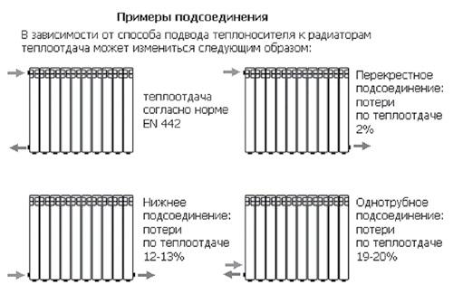алюминиевых радиаторов