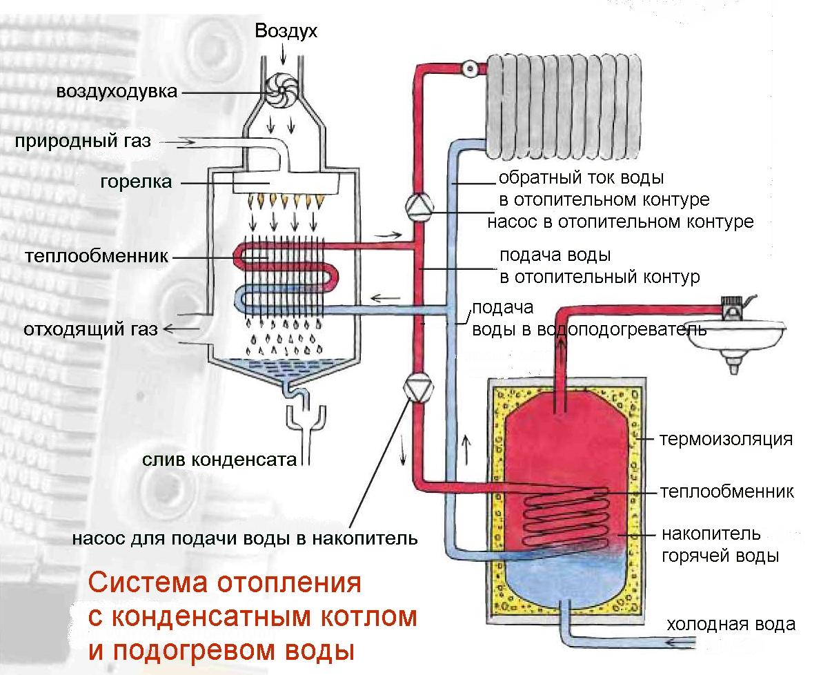 схема отопления двухэтажного дома двухконтурным котлом