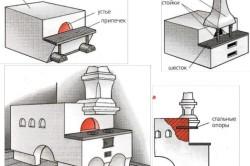 Как покрасить печь из кирпича