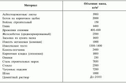 Таблица материалов для кладки печи