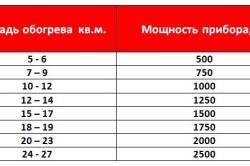 Таблица расчета мощности электрических радиаторов