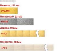 Схема соотношения толщины и теплопроводности разных материалов.
