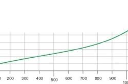 Схема коэфициента теплопроводности опила.