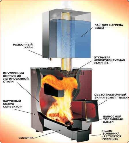 Схема банной дровяной печи