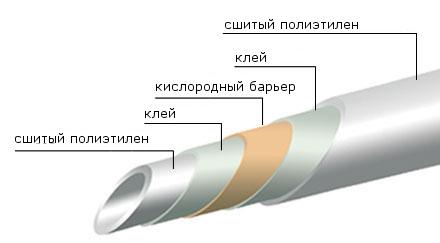 Труба для отопления