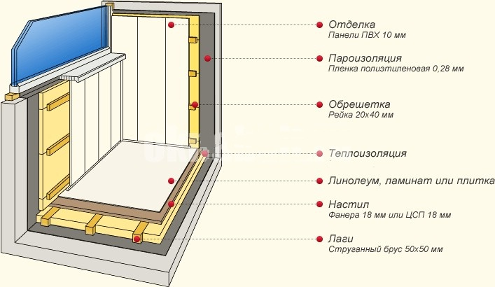 Отделка балкона лоджии своими руками фото