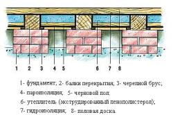 Схема утепления пола в деревянном доме.