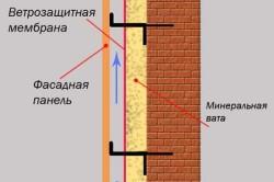 Схема устройства и принцип вентиляции наружного утепления и гидроизоляции лоджии вентилируемым методом