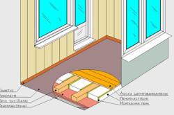 Схема утепления деревянного пола с помощью пенопласта.