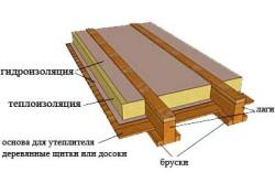 Схема утепления деревянного пола по лагам.