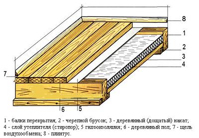 Утепляем полы в деревянном доме своими руками