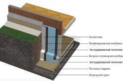 Схема утепления стен и перекрытия погреба с гидроизоляцией.