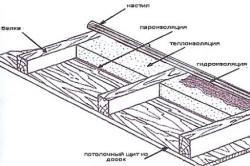 Схема утепления потолка с применением пароизоляции.